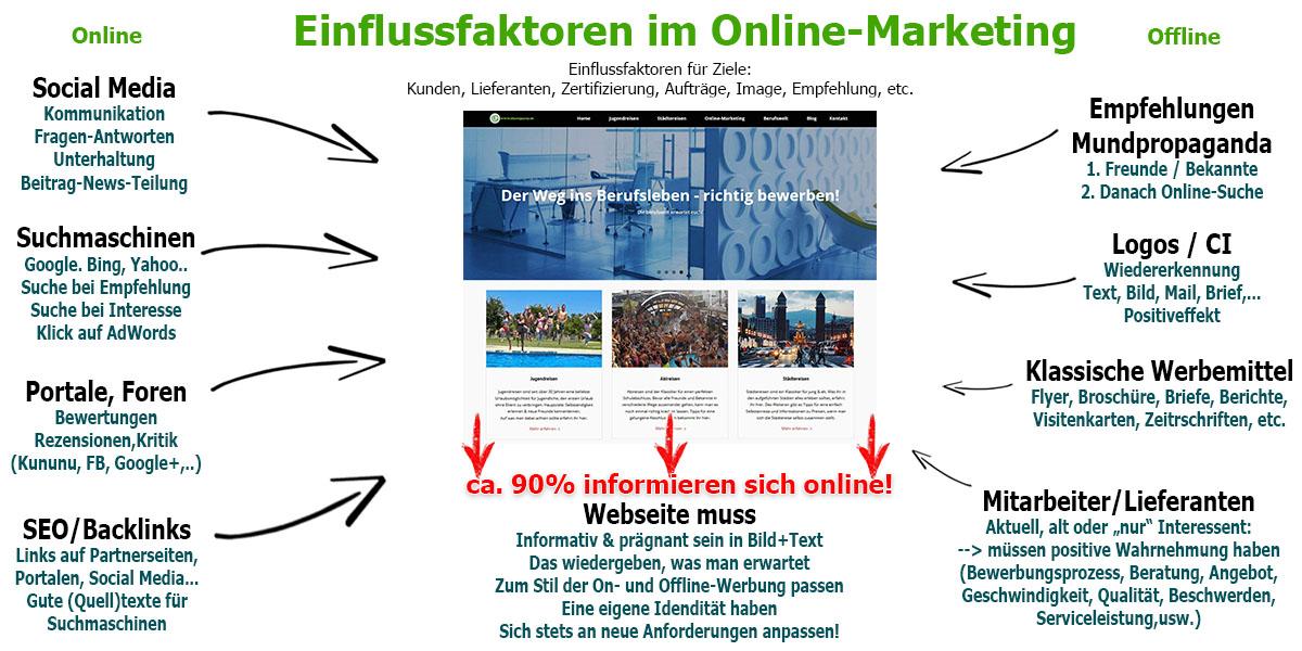 Online-Marketing Definition und Grundlagen - hier Schaubild Einfluss auf das Onlinemarketing