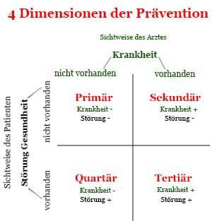 Prävention Arten Dimensionen und Handlungsfelder im Gesundheitswesen - Schaubild Matrix