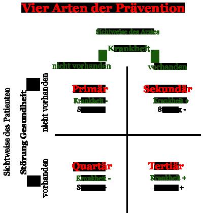 Schaubild zur Prävention - vier Arten und präventive Maßnahmen