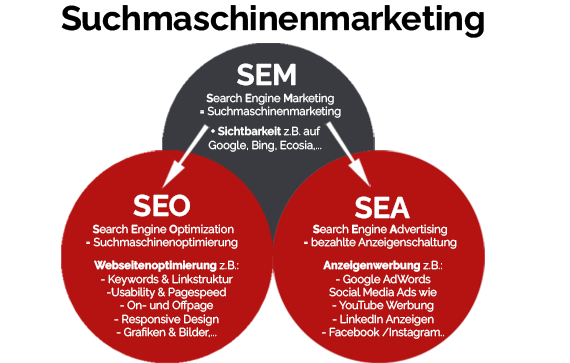 Suchmaschinenmarketing Definition - Schaubild zu wichtigen SEA- und SEO-Rankingfaktoren für Google