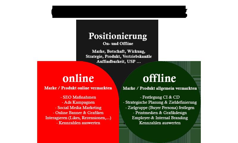 Online Positionierung im Online-Marketing Schaubild Definition Informationen